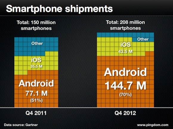 smartphone-shipment-q4