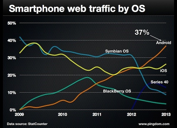 smartphone-web-traffic-by-os-2009-2013