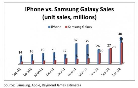 Le vendite della serie Samsung Galaxy stanno lentamente raggiungendo quelle dell'iPhone