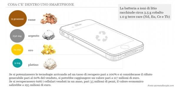 Gli smartphone usati sono vere e proprie miniere preziose