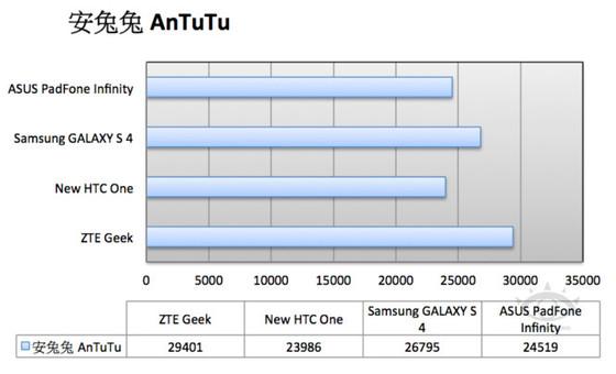ZTE Geek: il processore Intel Atom Z2580 ottiene oltre 29'000 punti su AnTuTu