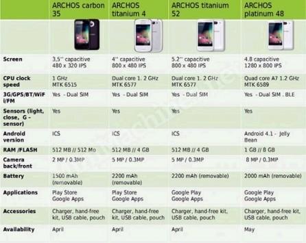 Archos: in arrivo nuovi smartphone con CPU MediaTek quad-core, Dual-Sim e display fino a 5,2