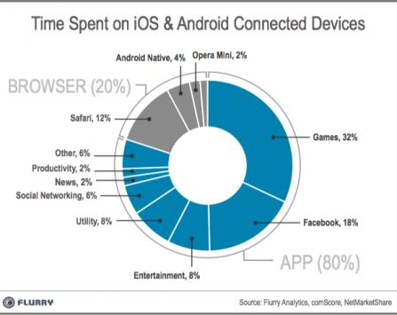 Gli utenti spendono il 32% del proprio tempo a giocare con lo smartphone