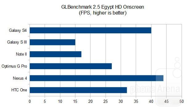 GLBenchmark-2-5-gs4