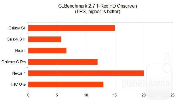 GLBenchmark-2-7-gs4