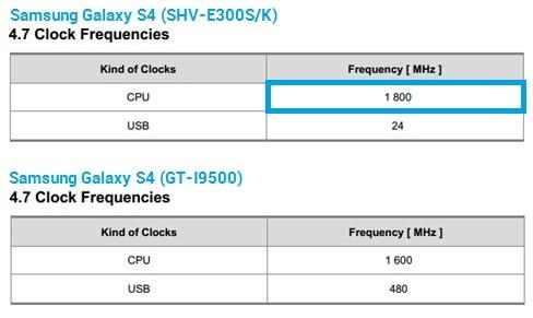 Samsung Galaxy S IV: confermata la versione Exynos 5 Octa LTE a 1.8 GHz