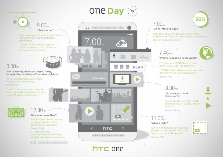 HTC-One_infographic_FINAL-730x516