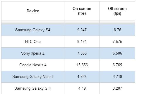 Samsung Galaxy S IV: il benchmark Basemark X lo definisce il miglior smartphone per giocare