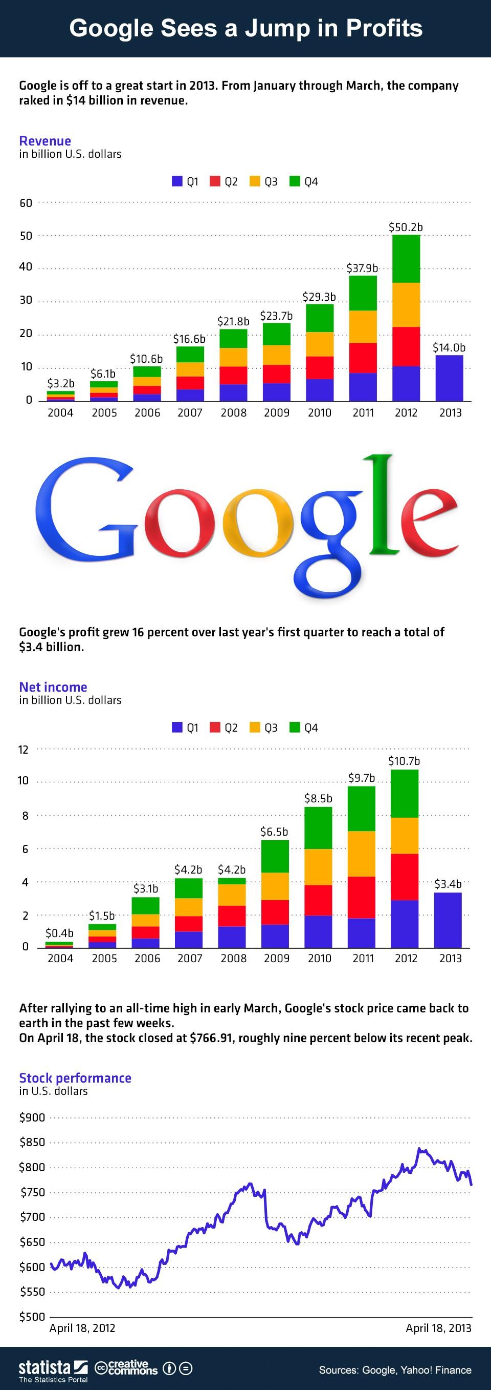 chartoftheday_977_Googles_amazing_growth_b (1)