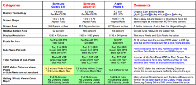 Samsung Galaxy S IV vs Apple iPhone 5 vs Samsung Galaxy S III: display a confronto