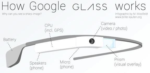 Google Glass: un'infografica ne spiega il funzionamento