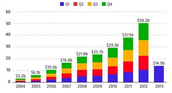 I risultati finanziari di Google degli ultimi anni riassunti in un'interessante infografica