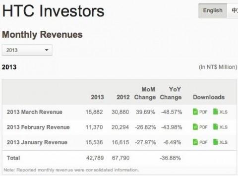 HTC: nel mese di marzo le entrate sono diminuite del 48% rispetto all'anno scorso