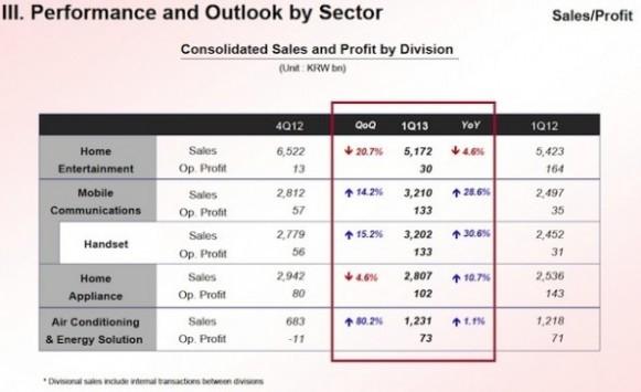 LG comunica i risultati finanziari del Q1 2013: oltre 10 milioni di dispositivi venduti