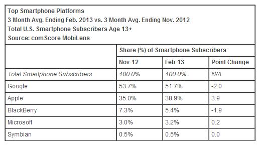 comScore: il mercato degli smartphone Android è diminuito del 2% negli ultimi mesi