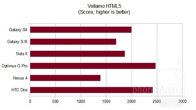 vellamo-gs-4