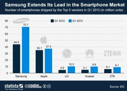 Samsung ha commercializzato quasi il 50% di smartphone in più di Apple nel corso del Q1 2013