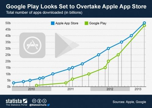 Play Store supererà presto App Store per numero di downloads totali
