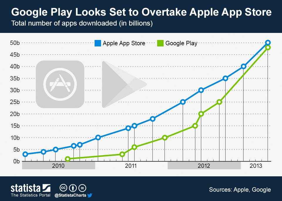 ChartOfTheDay_1109_Google_Play_Looks_Set_to_Overtake_Apple_s_App_Store_n
