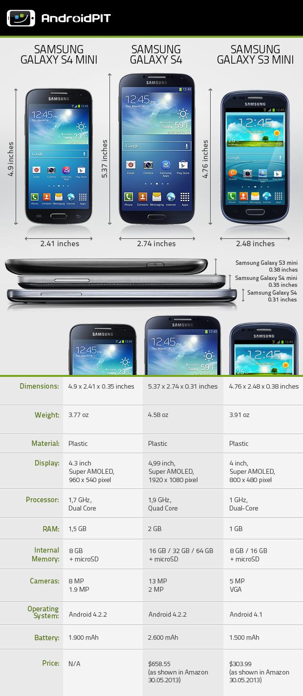 Comparison_Galaxy_S4mini_S4_S3mini_COM