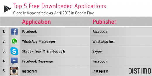 Google-Play-Top-5-Free-April-2013-520x261