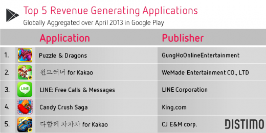 Google-Play-Top-5-Grossing-April-20131-520x261