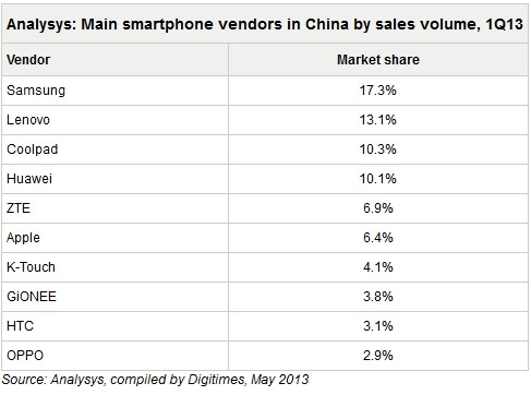 Samsung-Lenovo-Apple-China-smartphone-market