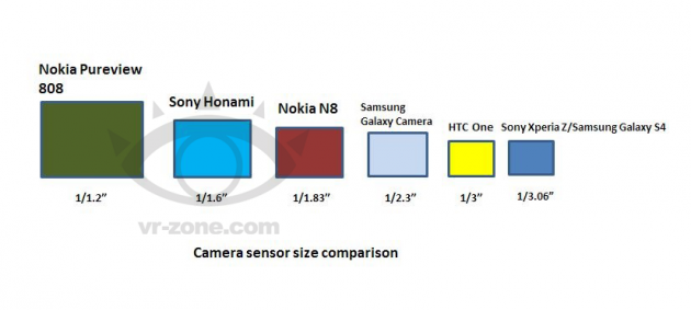 Sony Honami: CPU Snapdragon 800, fotocamera da 20MP e debutto all'IFA 2013