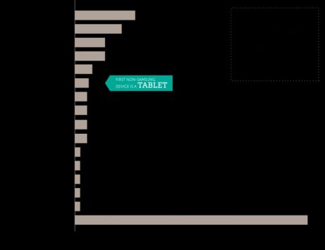 Tapjoy: Samsung domina il mercato, ma la corsa al secondo posto è aperta