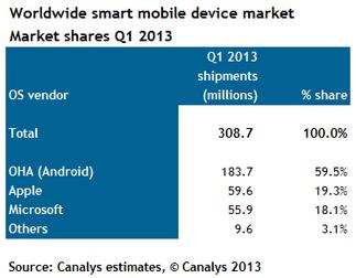 Canalys: Samsung e Android hanno dominato il mercato dei dispositivi mobile nel Q1 2013