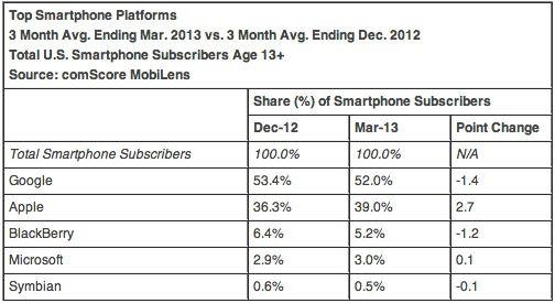 comScore: Apple aumenta il distacco da Samsung nel mercato degli smartphone negli Stati Uniti