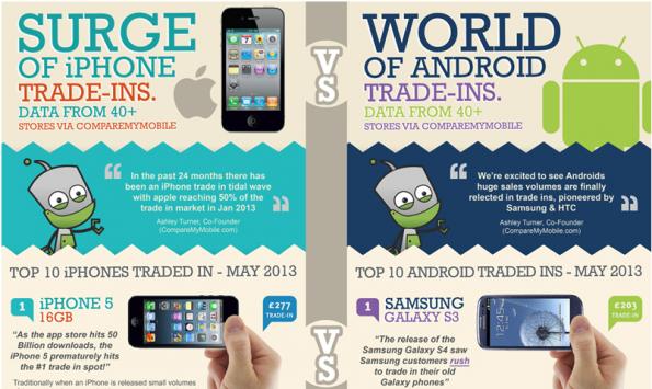 Un'infografica mostra che il valore dell'usato Galaxy S3 sta crescendo ma l'iPhone 5 domina