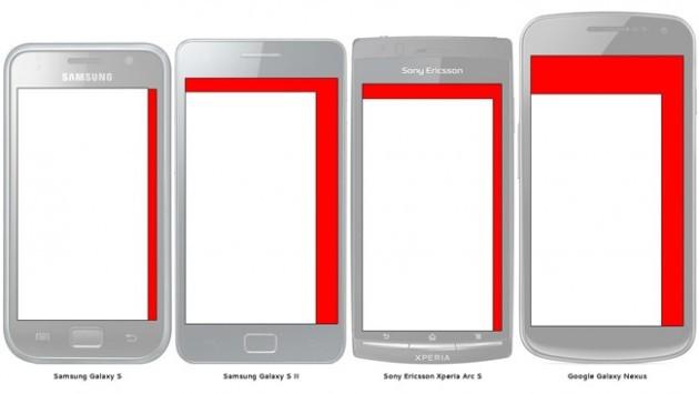 Gli utenti preferiscono smartphone con display sempre più grandi