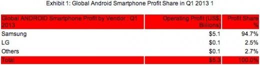 Samsung ottiene il 95% dei profitti globali della vendita di smartphone Android nel Q1 2013