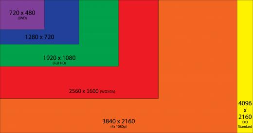 Smartphone: la risoluzione a 1080p non è più sufficiente, sempre più comune la 1600 x 2500