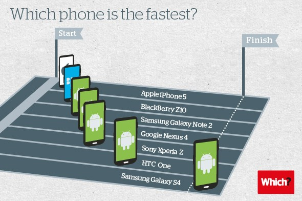 Fastest-phone-infographic