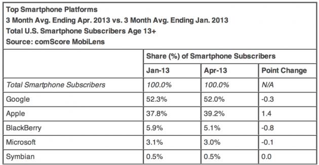 ComScore: Android continua il proprio dominio nel mondo mobile, ma iOS cresce
