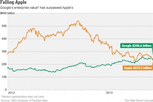 Google supera Apple: ora è l'azienda tecnologica con più valore al mondo