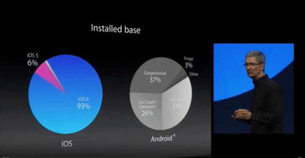 Apple punzecchia Android: l'ultima versione di iOS è diffusa al 93%, l'ultima di Android al 33%