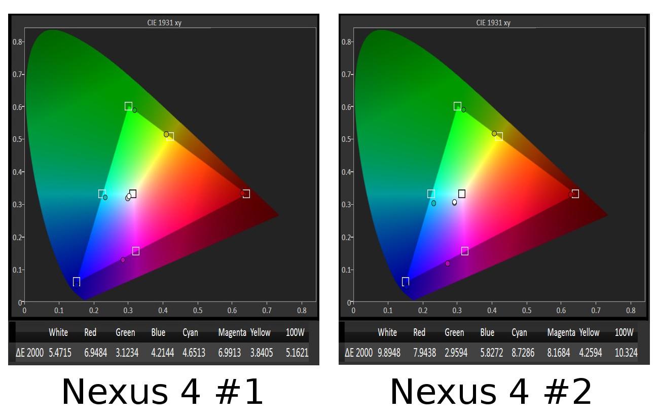 nexus-2-vs-retail-nexus-color-gamut