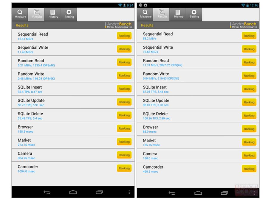 Benchmarked  2013 Nexus 7 vs. 2012 Nexus 7   6