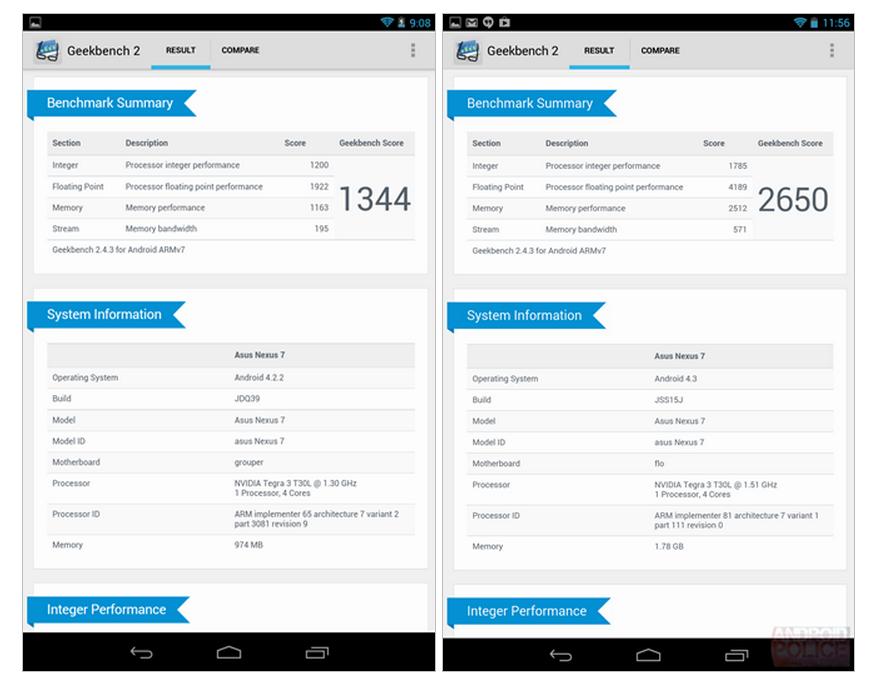 Benchmarked  2013 Nexus 7 vs. 2012 Nexus 7