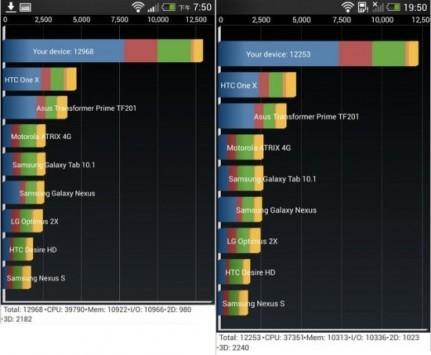 HTC Butterfly S ottiene migliori risultati nei test benchmark rispetto all'HTC One