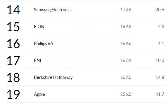 Fortune Global 500: Samsung batte Apple nella classifica delle aziende con maggior fatturato