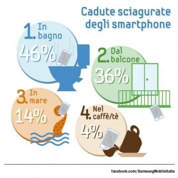 Samsung: ecco i risultati del sondaggio 'La caduta più sfortunata del vostro smartphone'