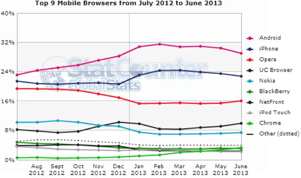 StatCounter-June-mobile-browseres