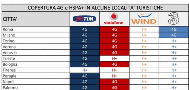 LTE, in Italia raggiunto il 25% della popolazione: ecco i dati per città e località turistiche