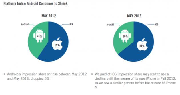 Velti: iOS vende meno di Android ma piace di più agli inserzionisti pubblicitari