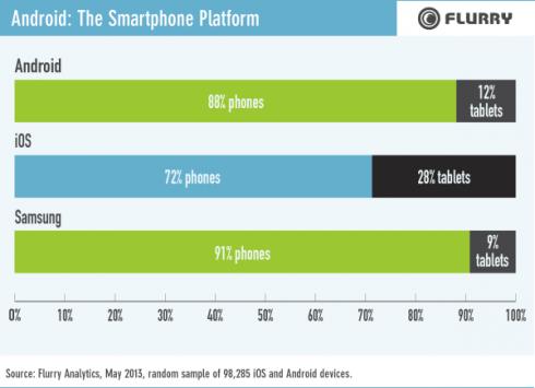 Flurry conferma il dominio Android di Samsung