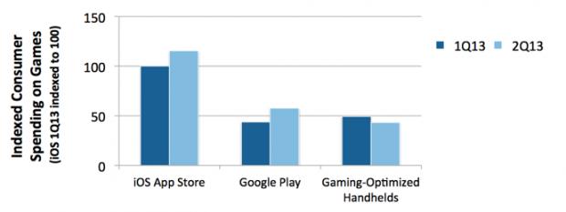 Google Play: gli incassi hanno superato quelli delle console portatili